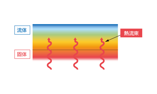 対流熱伝達