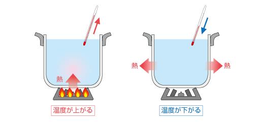 もっと知りたい! 熱流体解析の基礎29 第4章 伝熱:4.1 伝熱工学とは ...